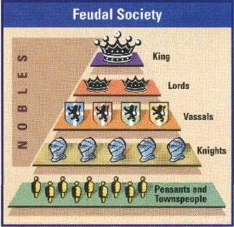 What was the importance of feudalism during the middle ages?